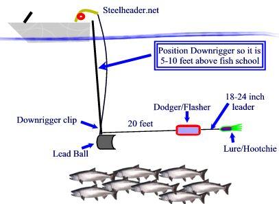 Trolling for Salmon fishing tackle setup