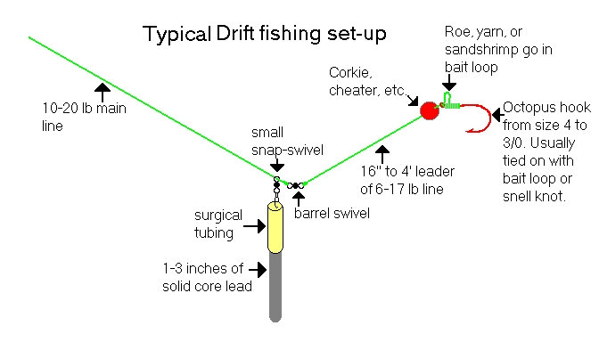 Global salmon fishing netlog drift fishing for steelhead for Salmon fishing setup