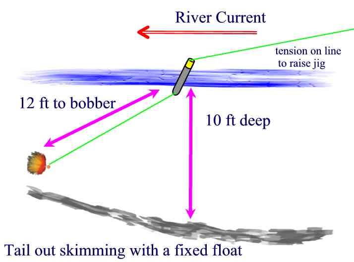 Float fishing for Salmon fishing tackle setup